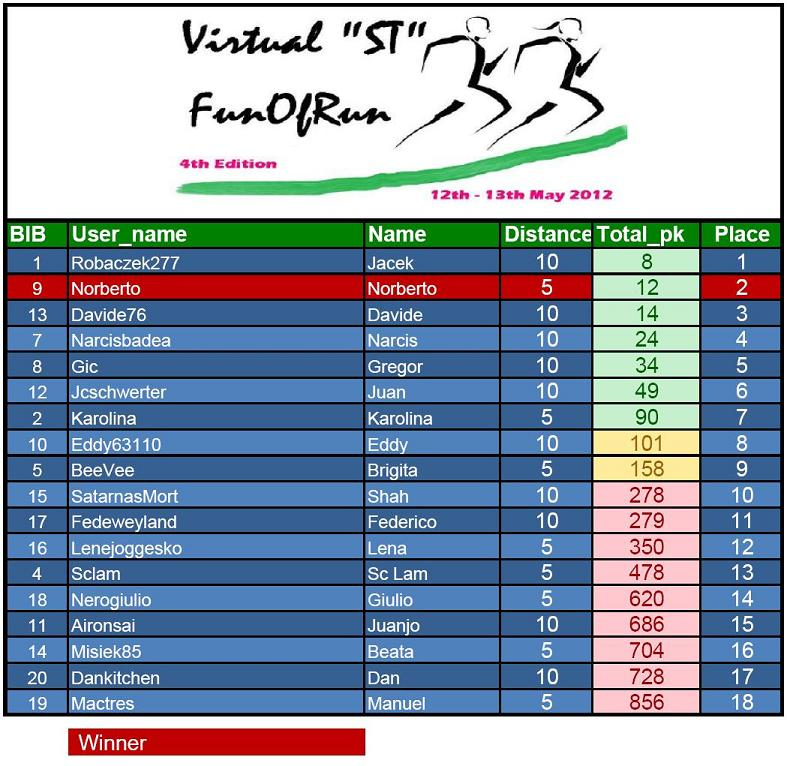 4th_Virtual_ST_FunOfRun_-_results